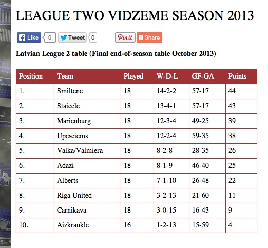 2013 Latvian League 2 final table